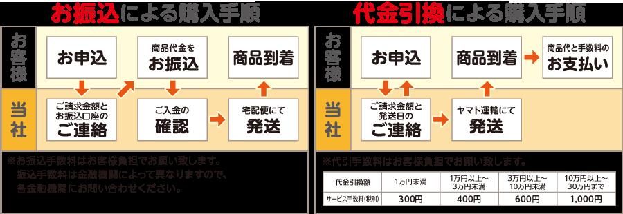 お振込による購入手順、代引き引換による購入手順